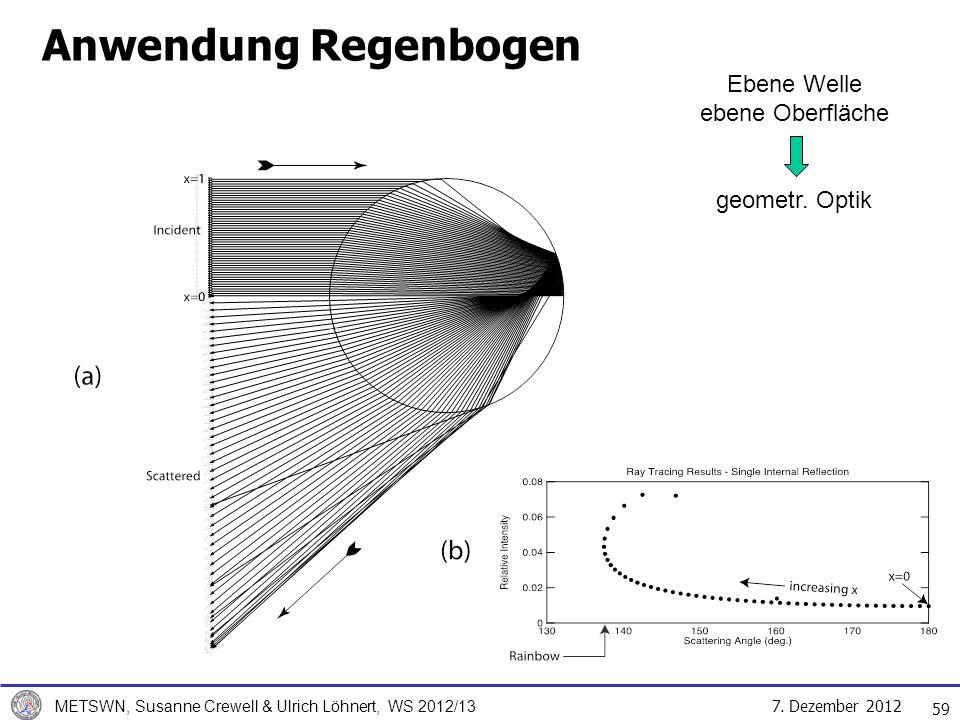 Anwendung Regenbogen Ebene Welle ebene Oberfläche geometr. Optik