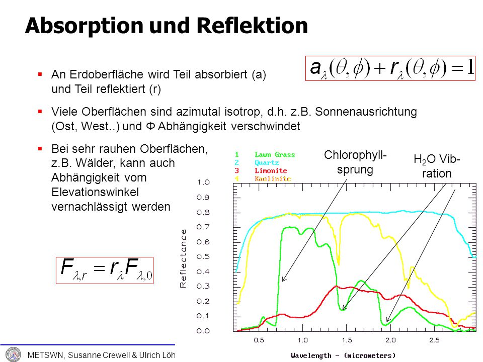 Absorption und Reflektion
