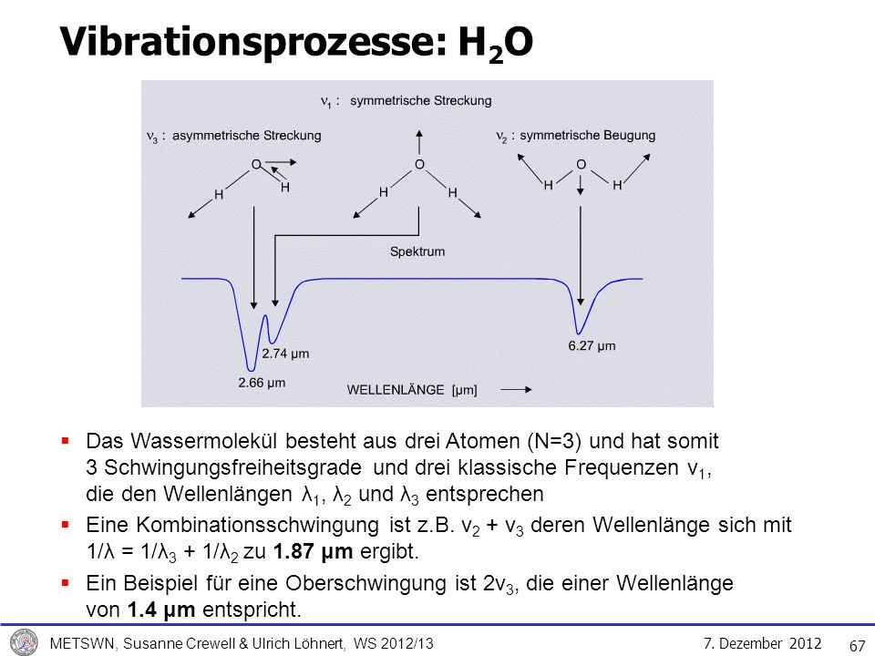 Vibrationsprozesse: H2O