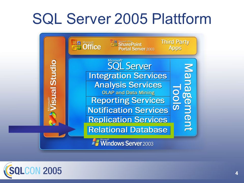 Agenda Die Services im Überblick Erweiterungen der Datenbank