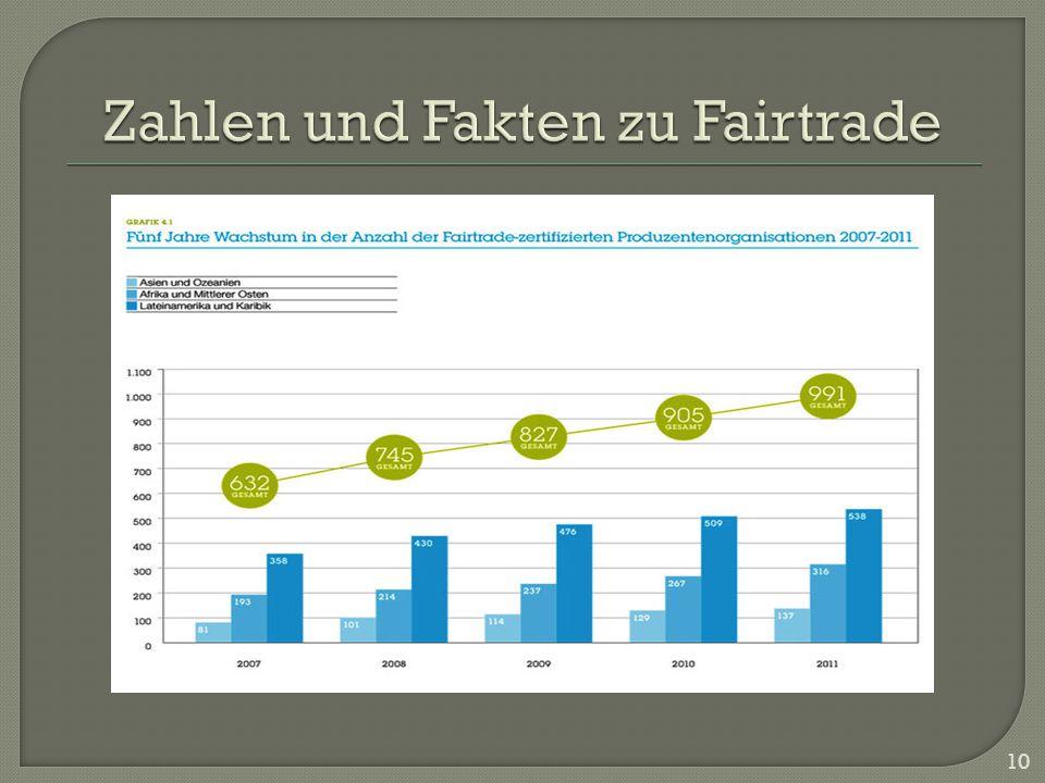 Zahlen und Fakten zu Fairtrade