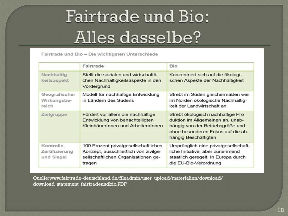 Fairtrade und Bio: Alles dasselbe