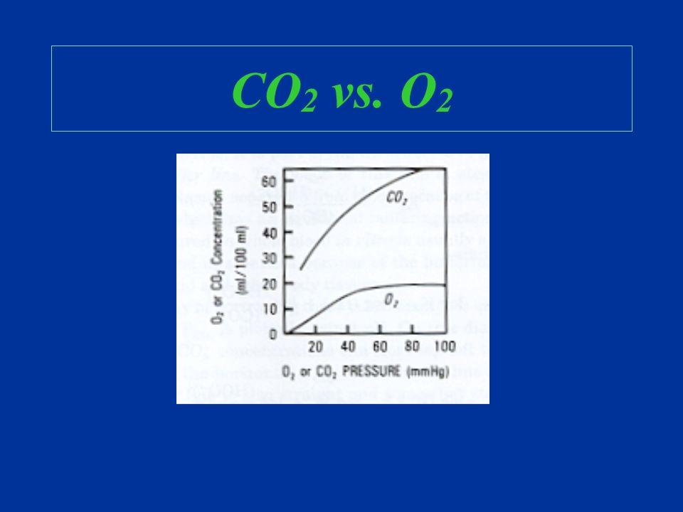 CO2 vs. O2