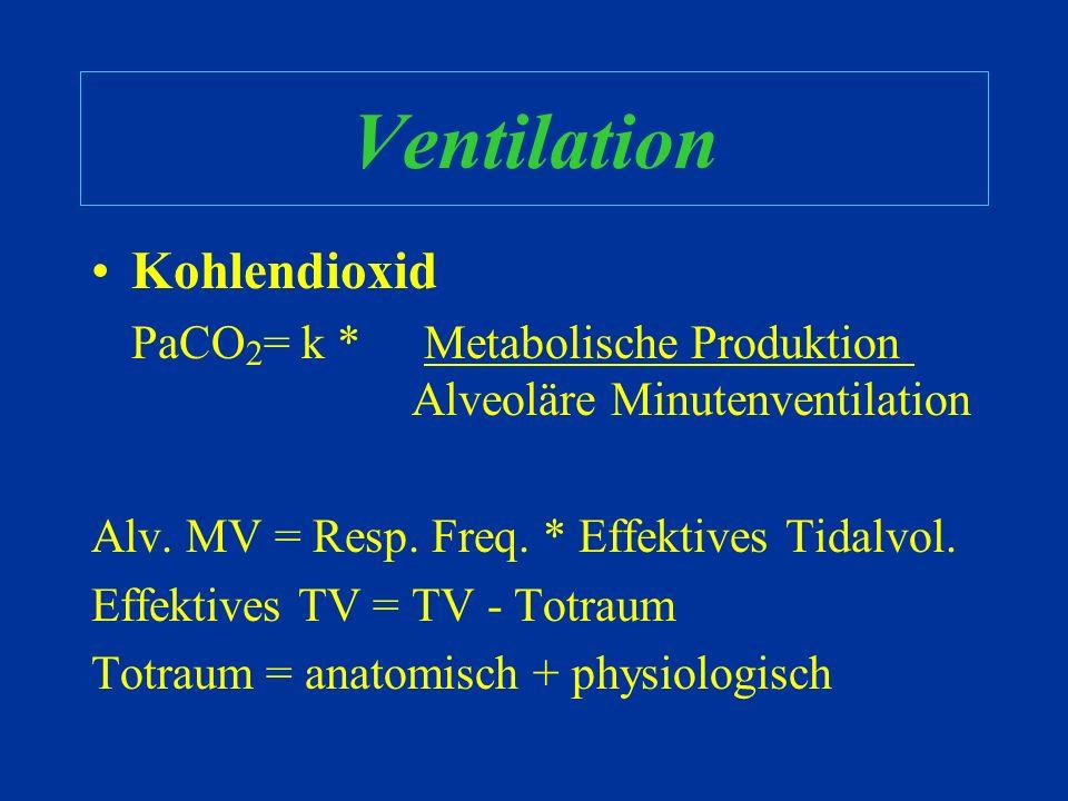 Ventilation Kohlendioxid