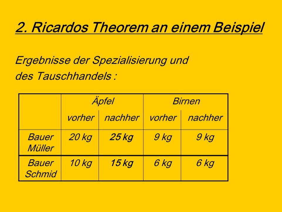 2. Ricardos Theorem an einem Beispiel