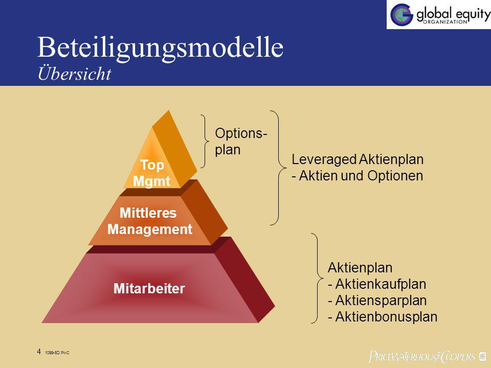 Beteiligungsmodelle Übersicht