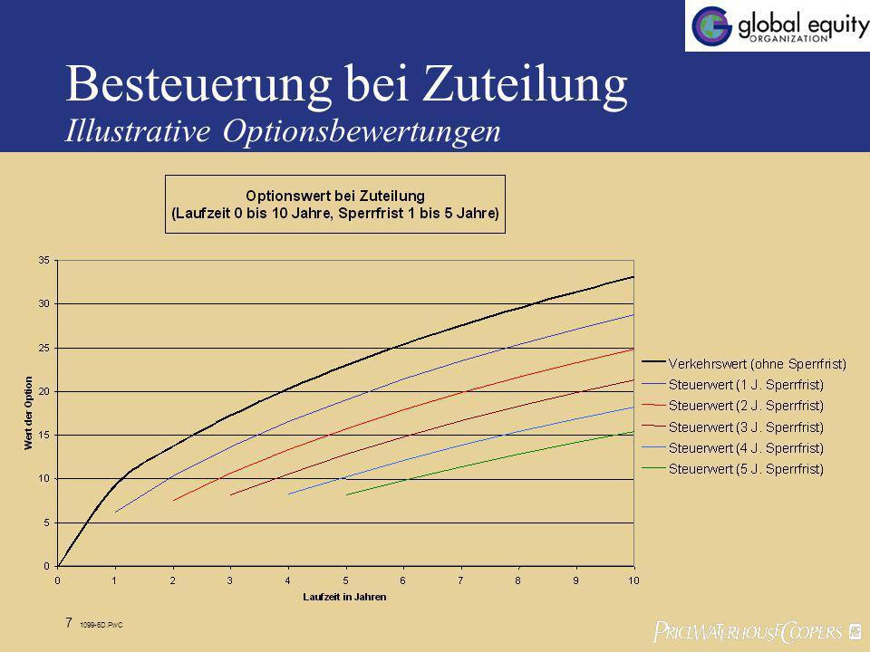 Besteuerung bei Zuteilung Illustrative Optionsbewertungen