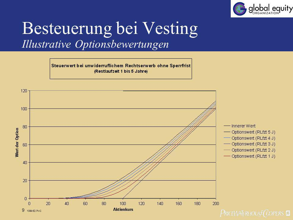 Besteuerung bei Vesting Illustrative Optionsbewertungen
