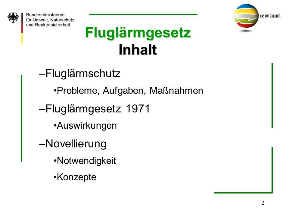 Fluglärmgesetz Inhalt