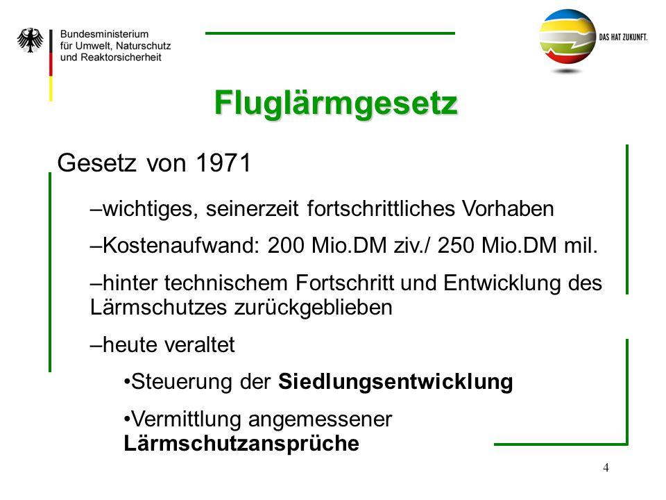 Fluglärmgesetz Gesetz von 1971