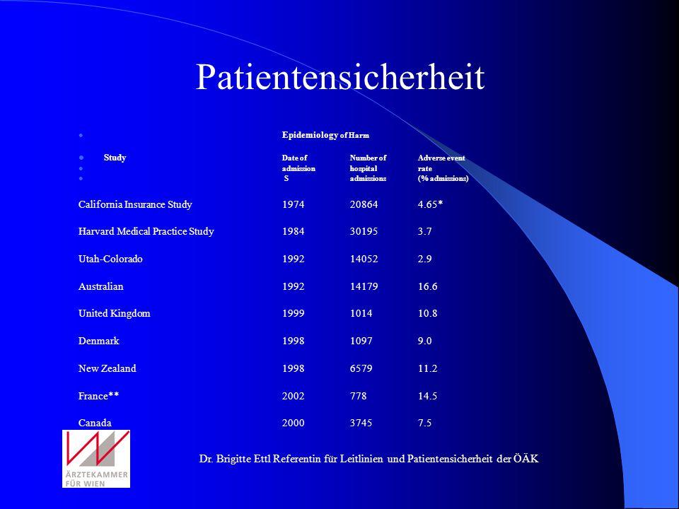 Patientensicherheit California Insurance Study 1974 20864 4.65*