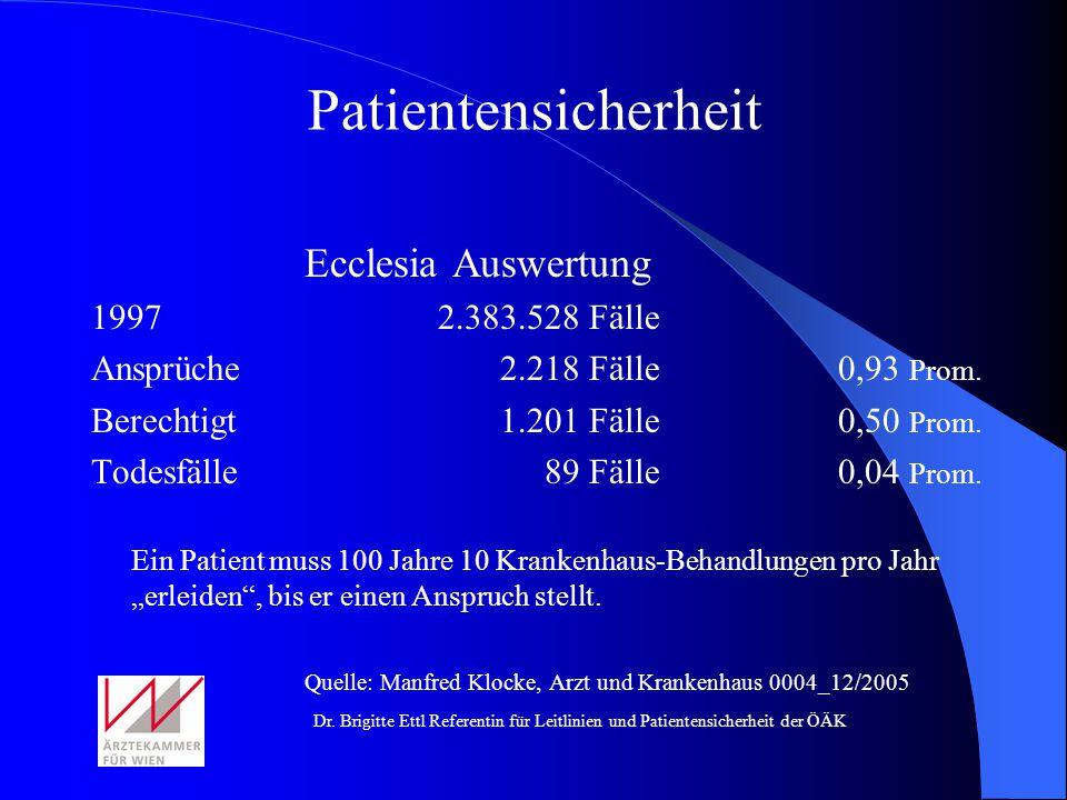 Patientensicherheit Ecclesia Auswertung 1997 2.383.528 Fälle