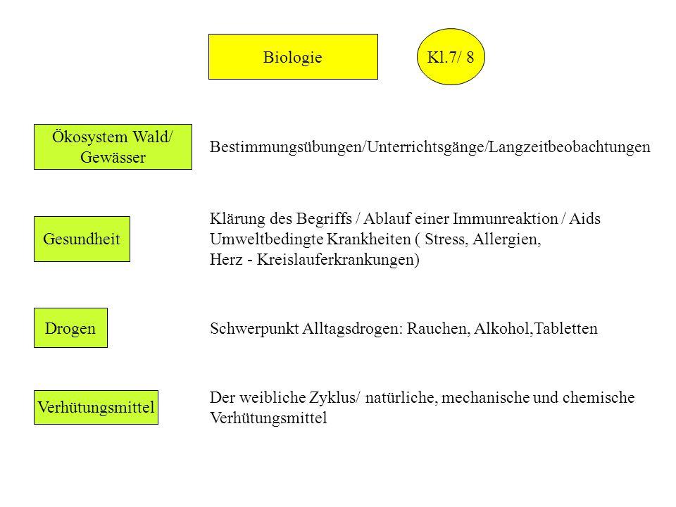 Kl.7/ 8 Biologie. Ökosystem Wald/ Gewässer. Bestimmungsübungen/Unterrichtsgänge/Langzeitbeobachtungen.