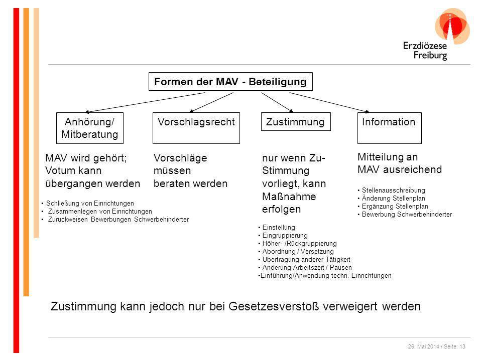 Formen der MAV - Beteiligung