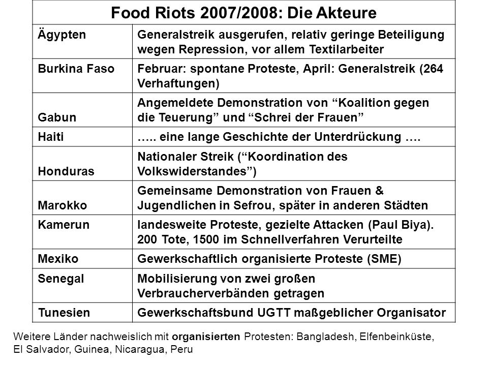 Food Riots 2007/2008: Die Akteure