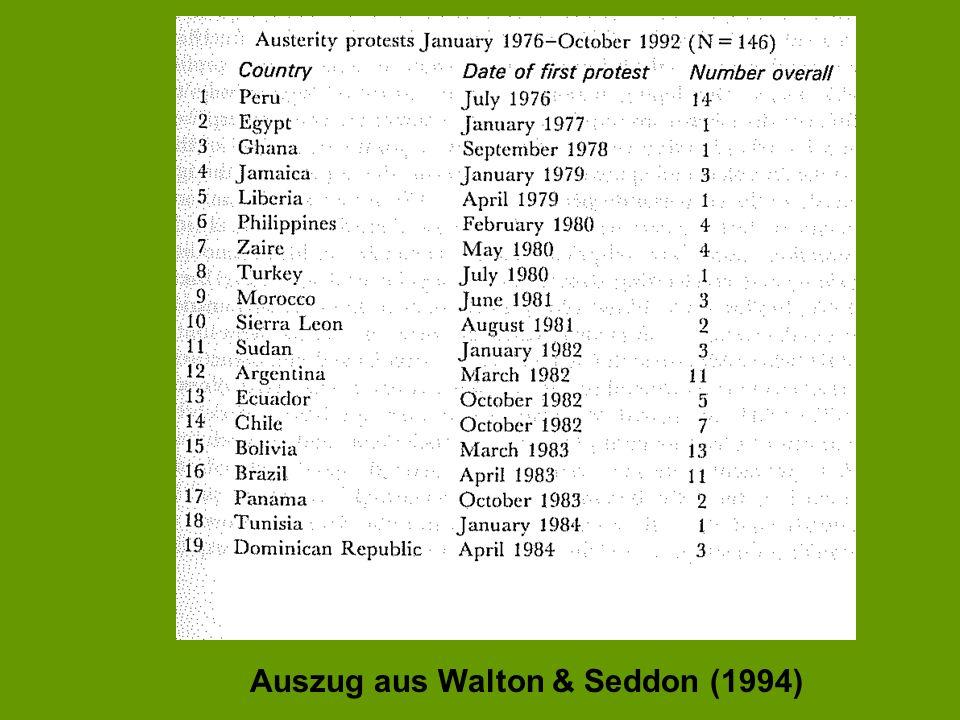 Auszug aus Walton & Seddon (1994)