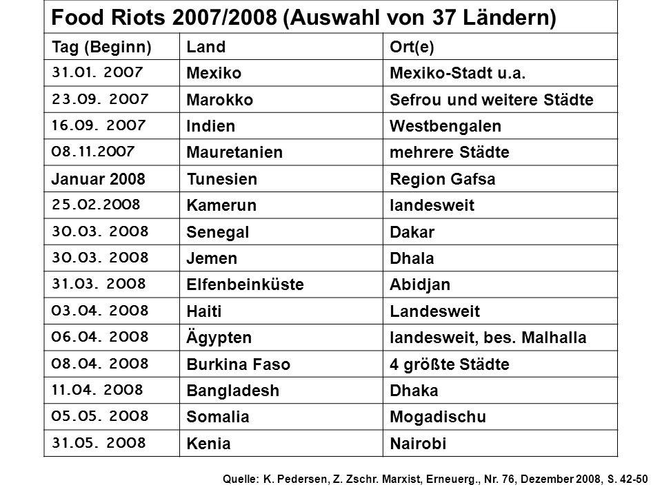 Food Riots 2007/2008 (Auswahl von 37 Ländern)