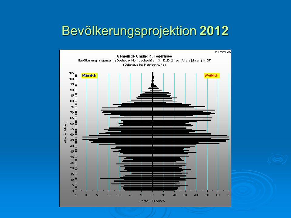 Bevölkerungsprojektion 2012