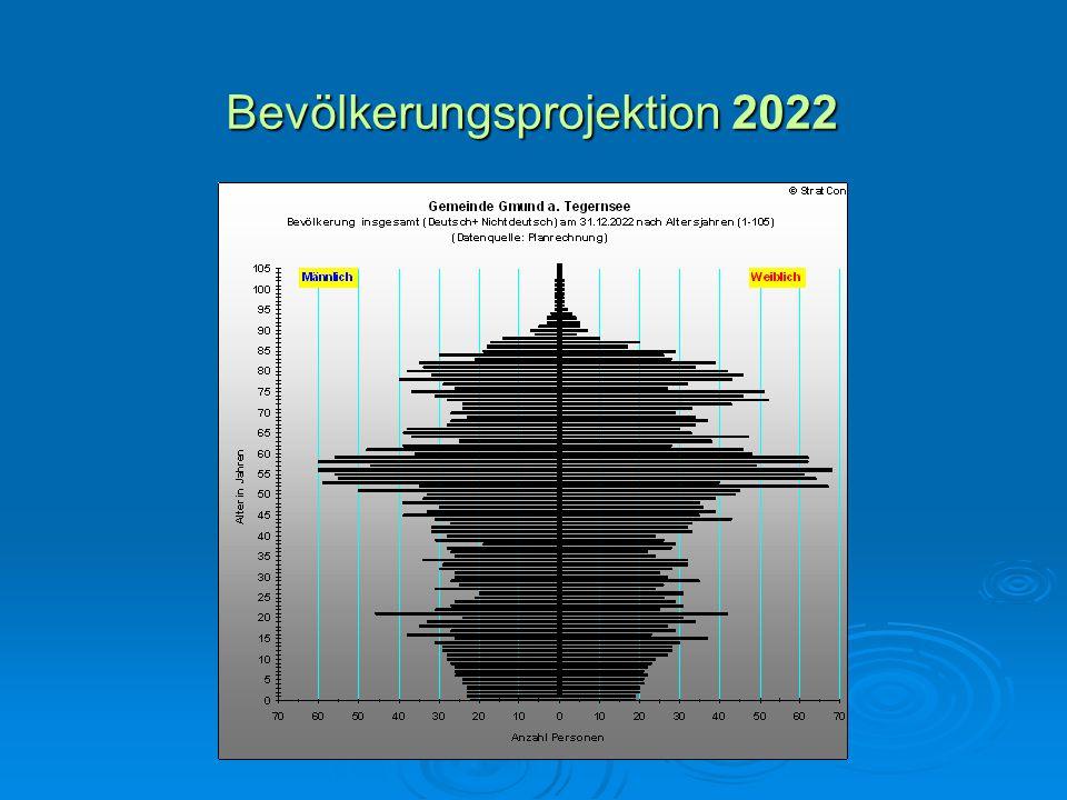 Bevölkerungsprojektion 2022