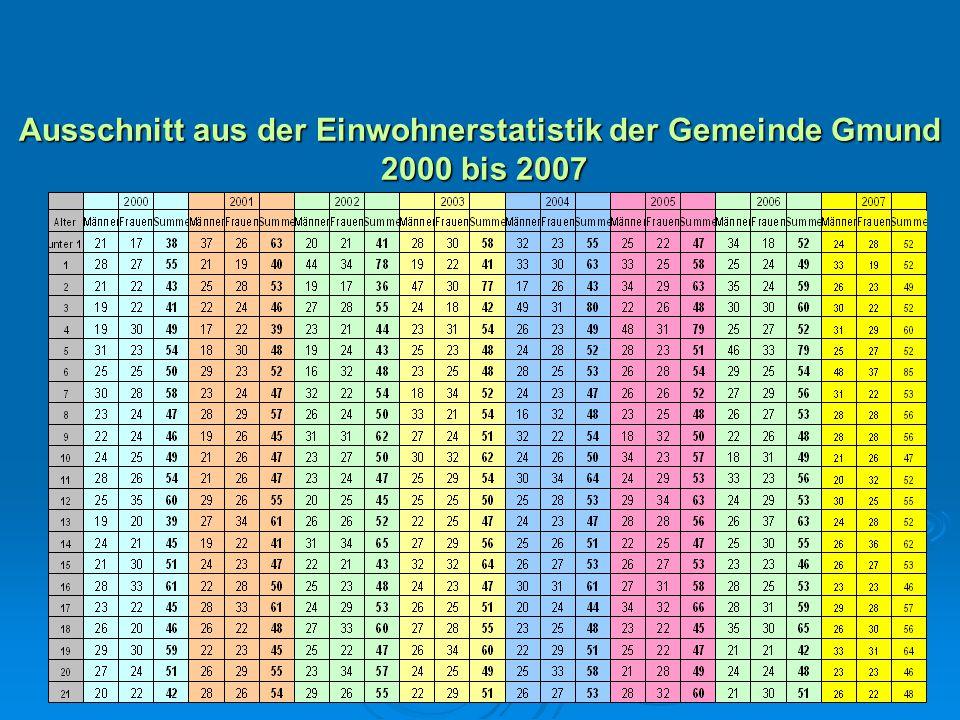 Ausschnitt aus der Einwohnerstatistik der Gemeinde Gmund 2000 bis 2007