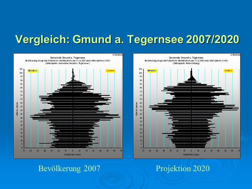 Vergleich: Gmund a. Tegernsee 2007/2020
