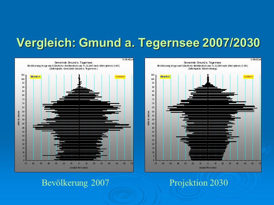 Vergleich: Gmund a. Tegernsee 2007/2030