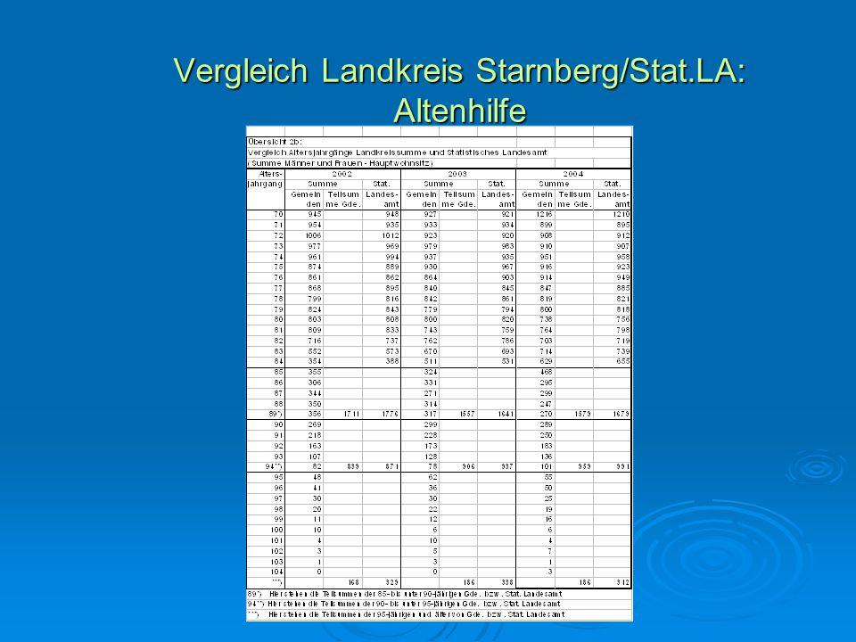 Vergleich Landkreis Starnberg/Stat.LA: Altenhilfe