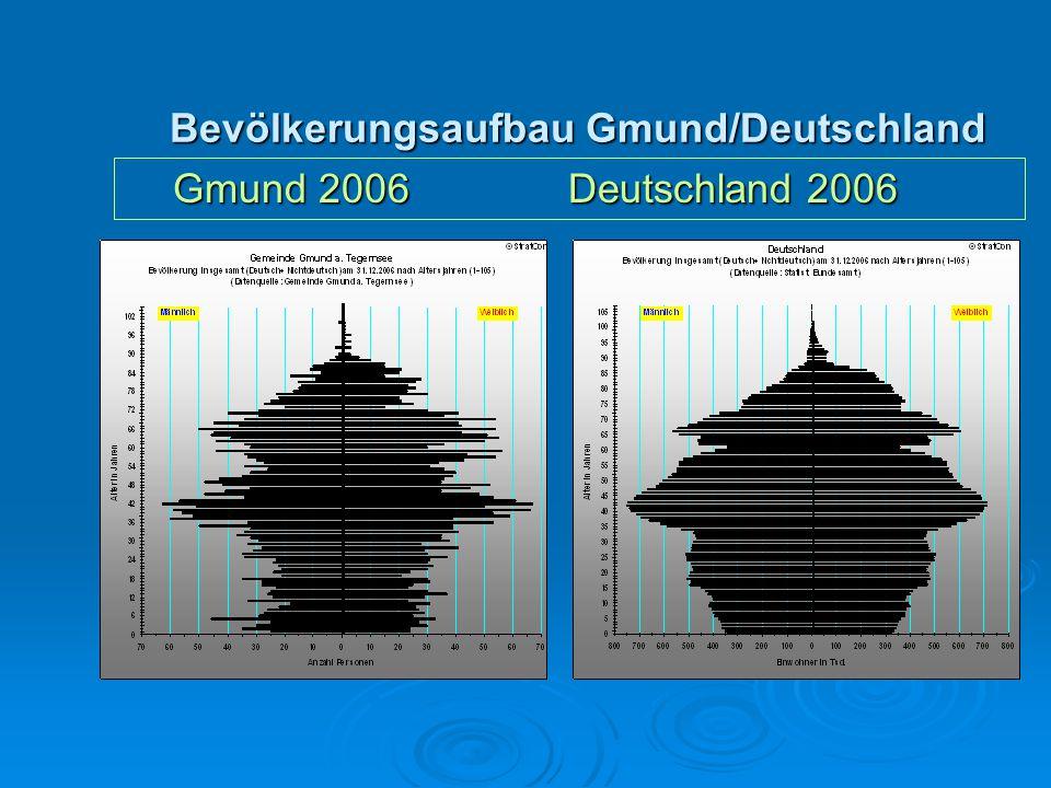 Bevölkerungsaufbau Gmund/Deutschland