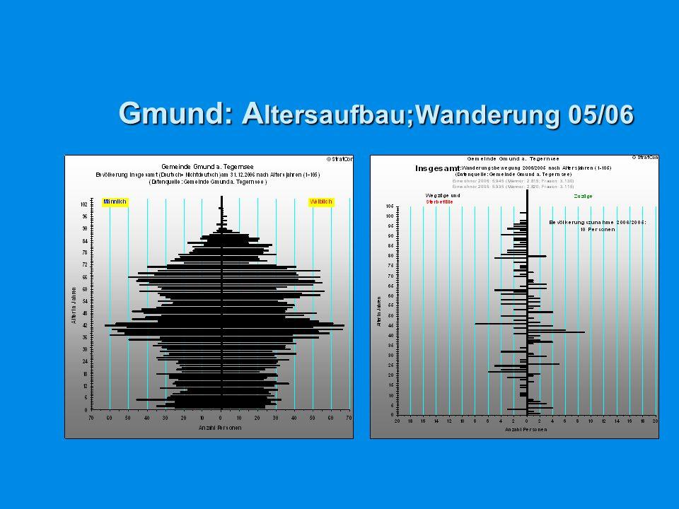 Gmund: Altersaufbau;Wanderung 05/06