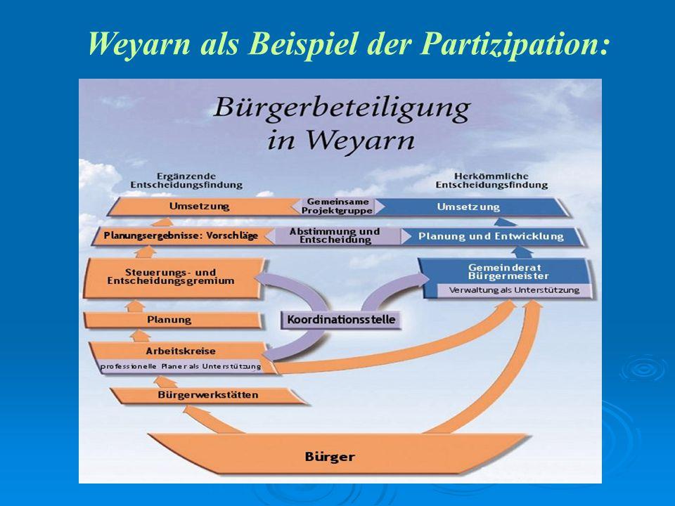 Weyarn als Beispiel der Partizipation: