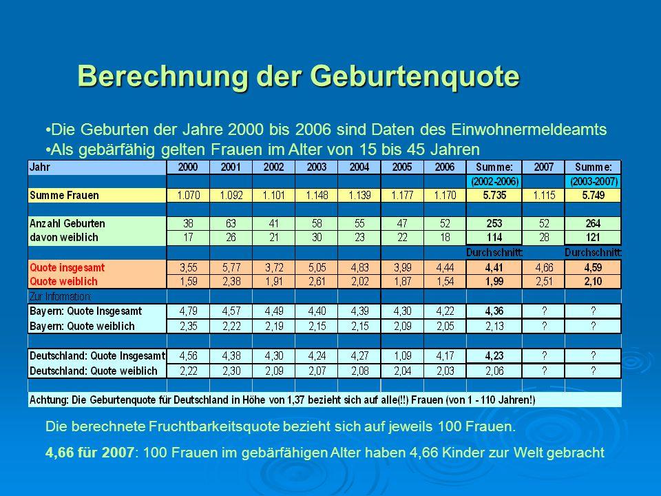 Berechnung der Geburtenquote