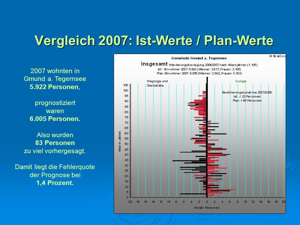 Vergleich 2007: Ist-Werte / Plan-Werte