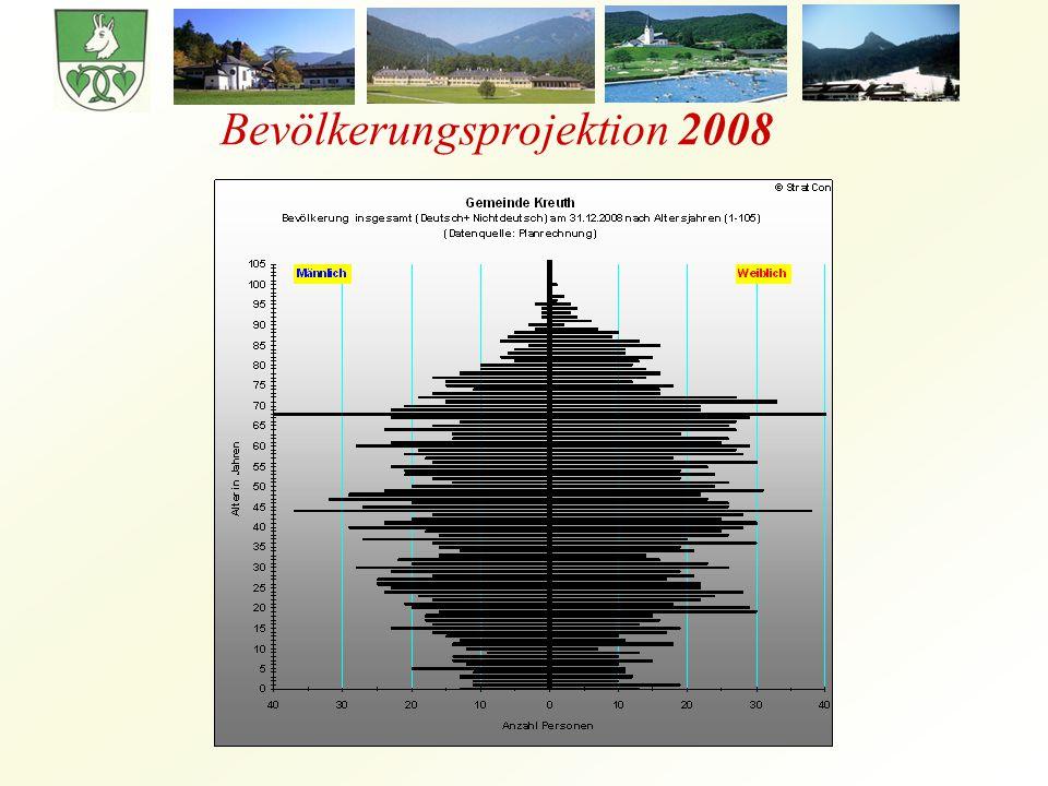 Bevölkerungsprojektion 2008