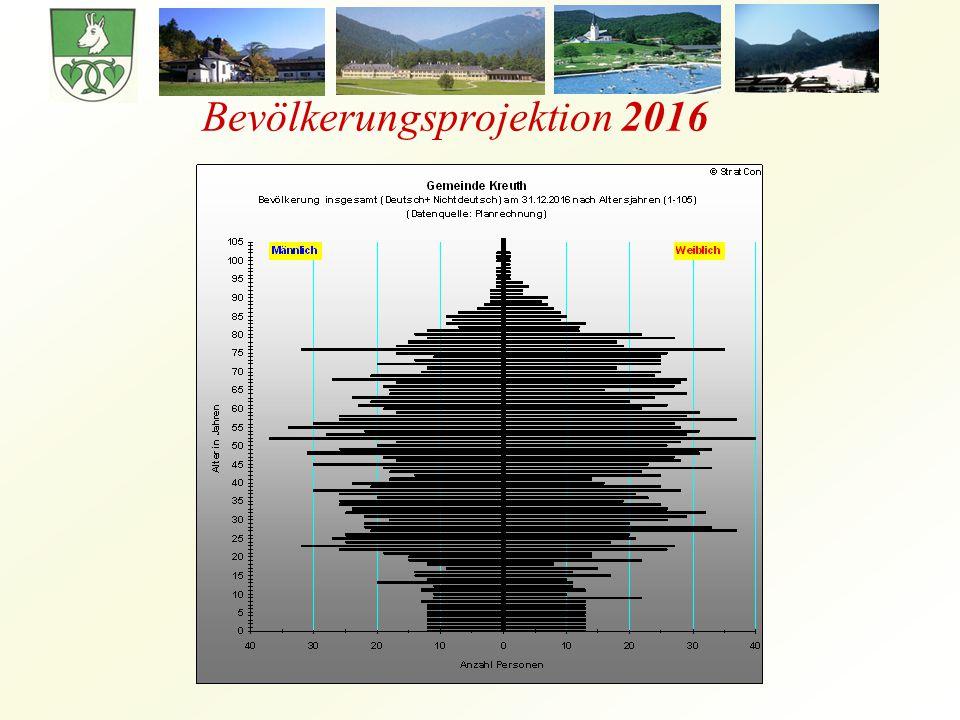 Bevölkerungsprojektion 2016
