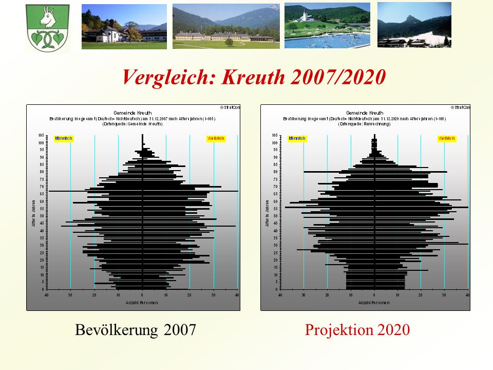 Vergleich: Kreuth 2007/2020 Bevölkerung 2007 Projektion 2020