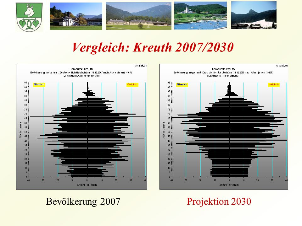 Vergleich: Kreuth 2007/2030 Bevölkerung 2007 Projektion 2030