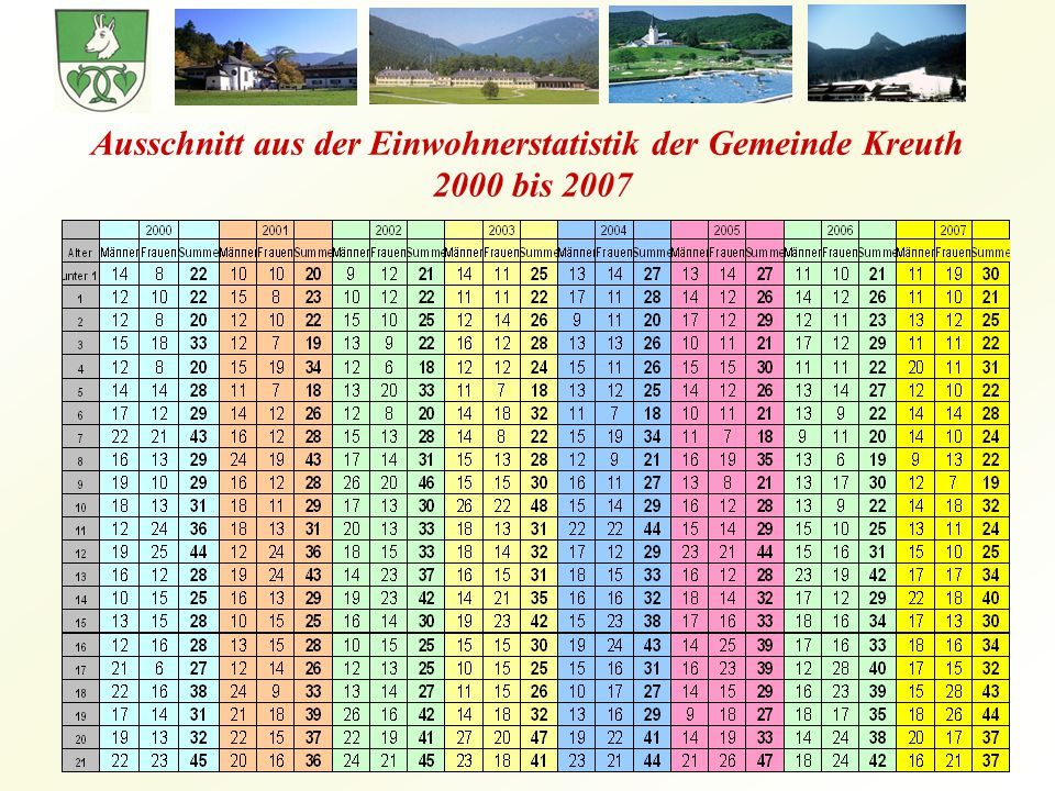 Ausschnitt aus der Einwohnerstatistik der Gemeinde Kreuth 2000 bis 2007