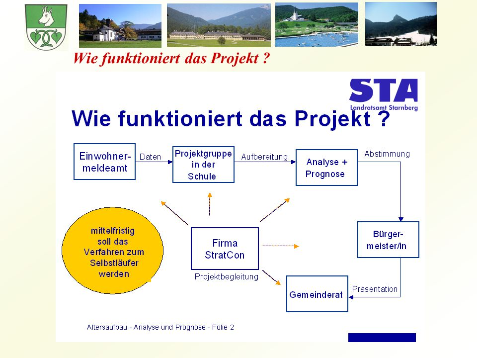 Wie funktioniert das Projekt