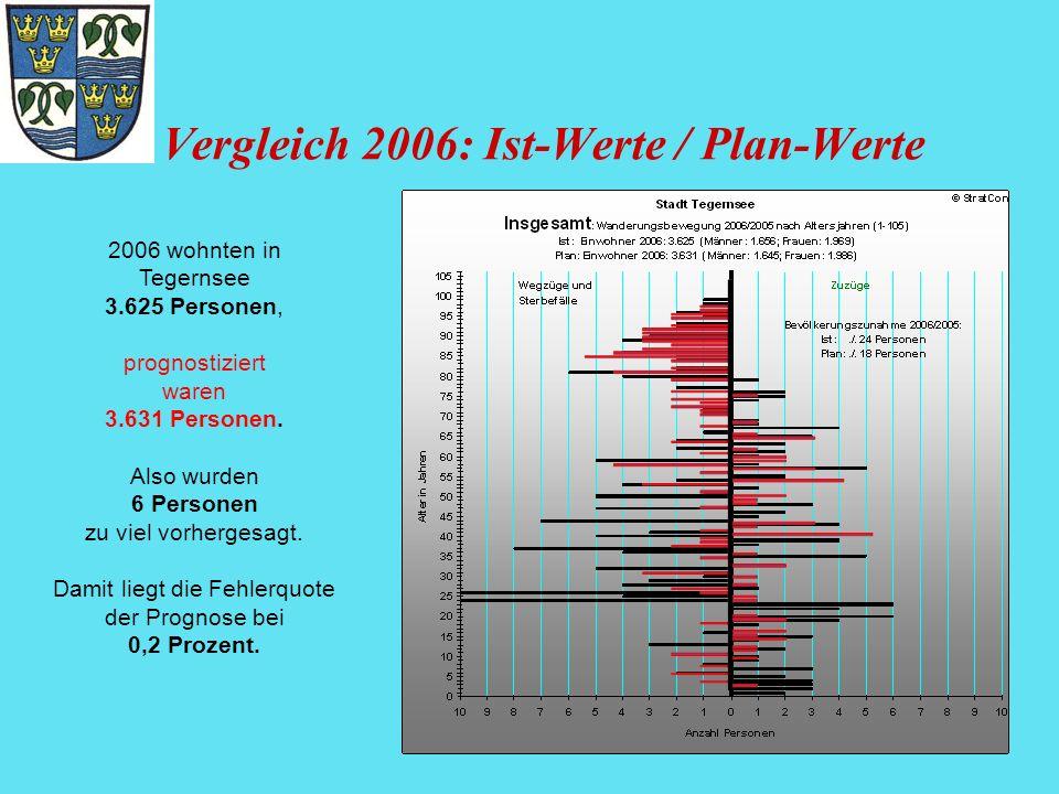 Vergleich 2006: Ist-Werte / Plan-Werte