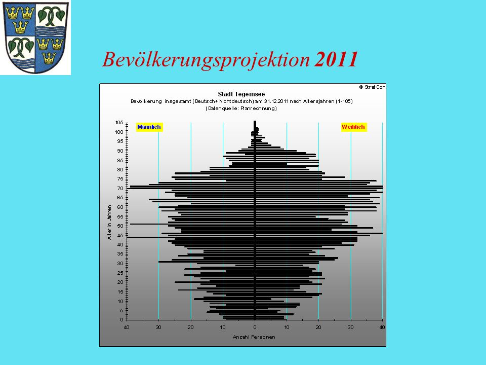 Bevölkerungsprojektion 2011