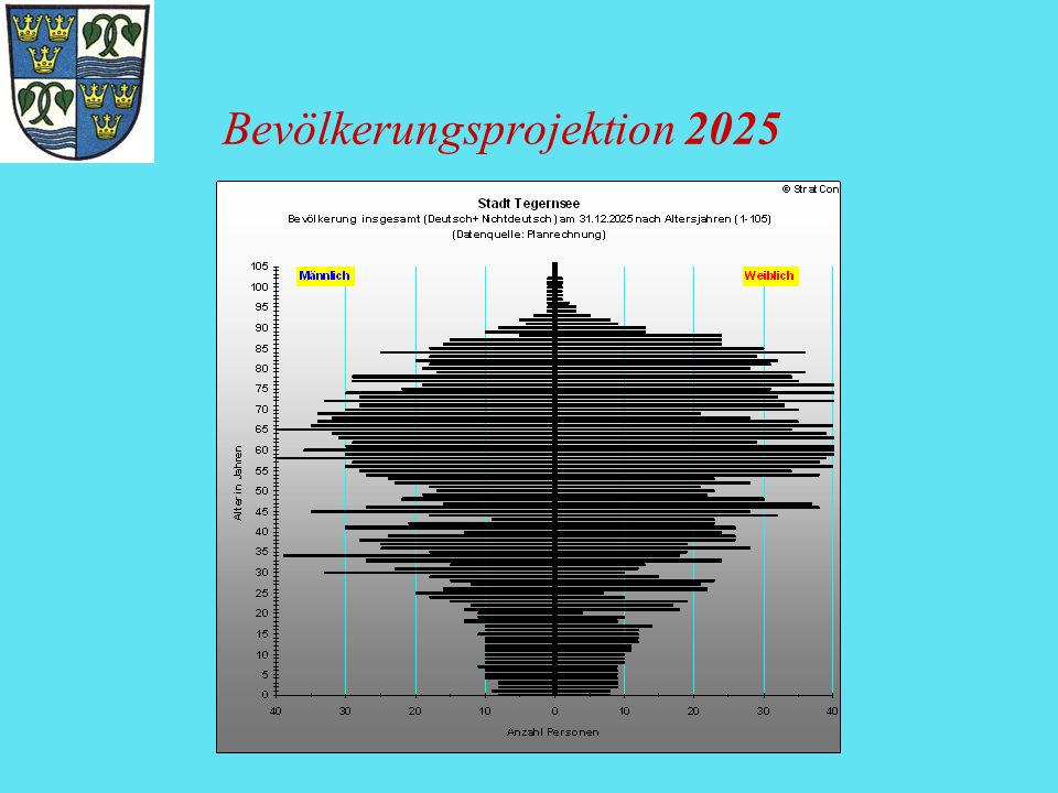 Bevölkerungsprojektion 2025