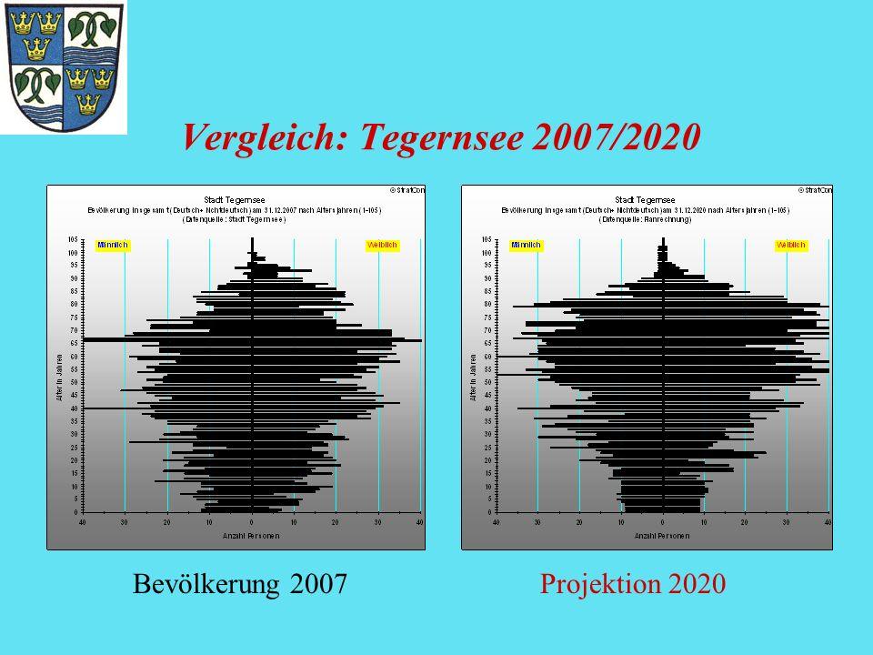 Vergleich: Tegernsee 2007/2020