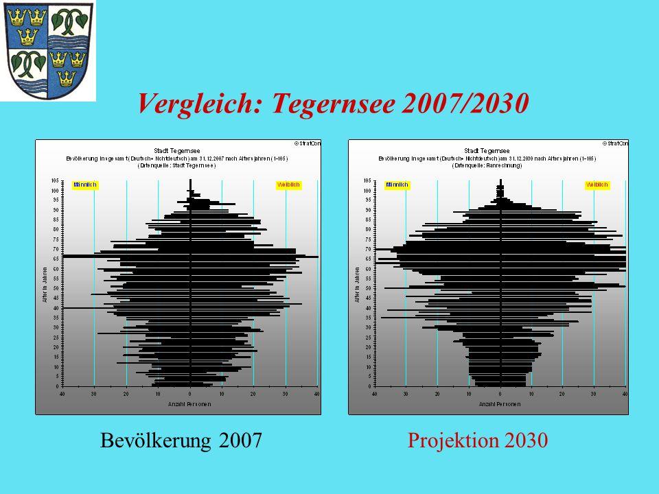 Vergleich: Tegernsee 2007/2030