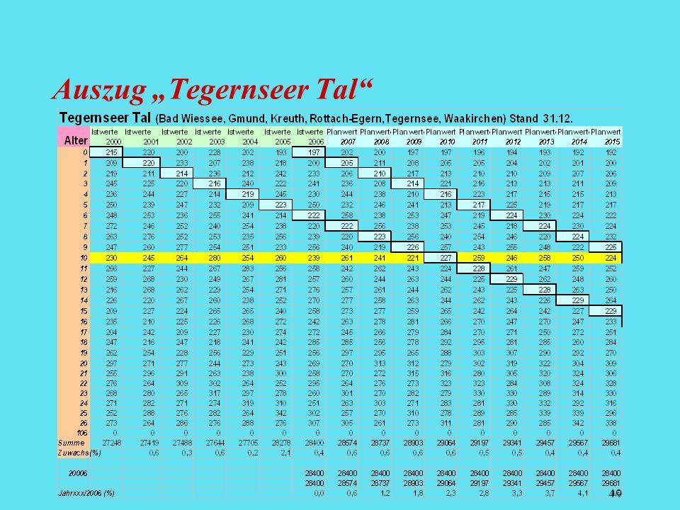"""Auszug """"Tegernseer Tal"""