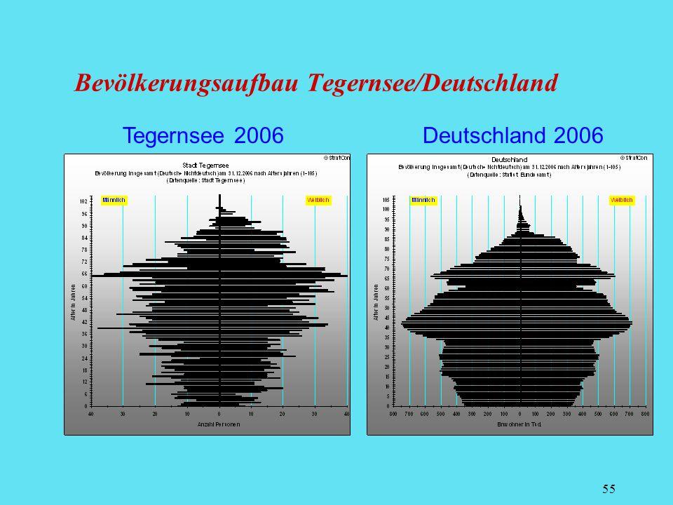 Bevölkerungsaufbau Tegernsee/Deutschland