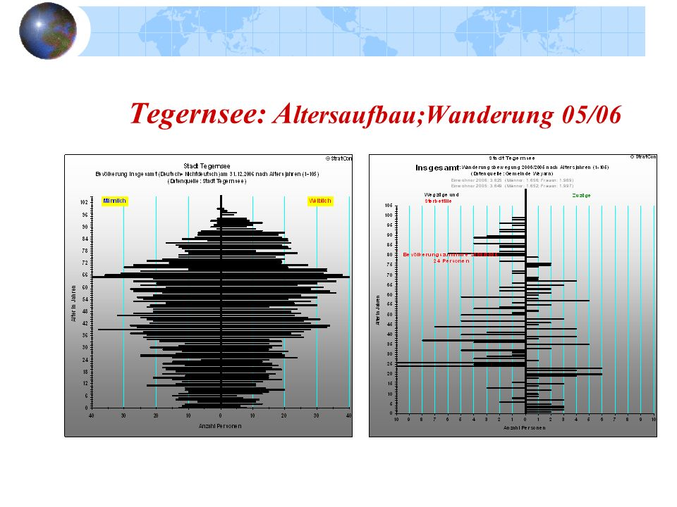Tegernsee: Altersaufbau;Wanderung 05/06