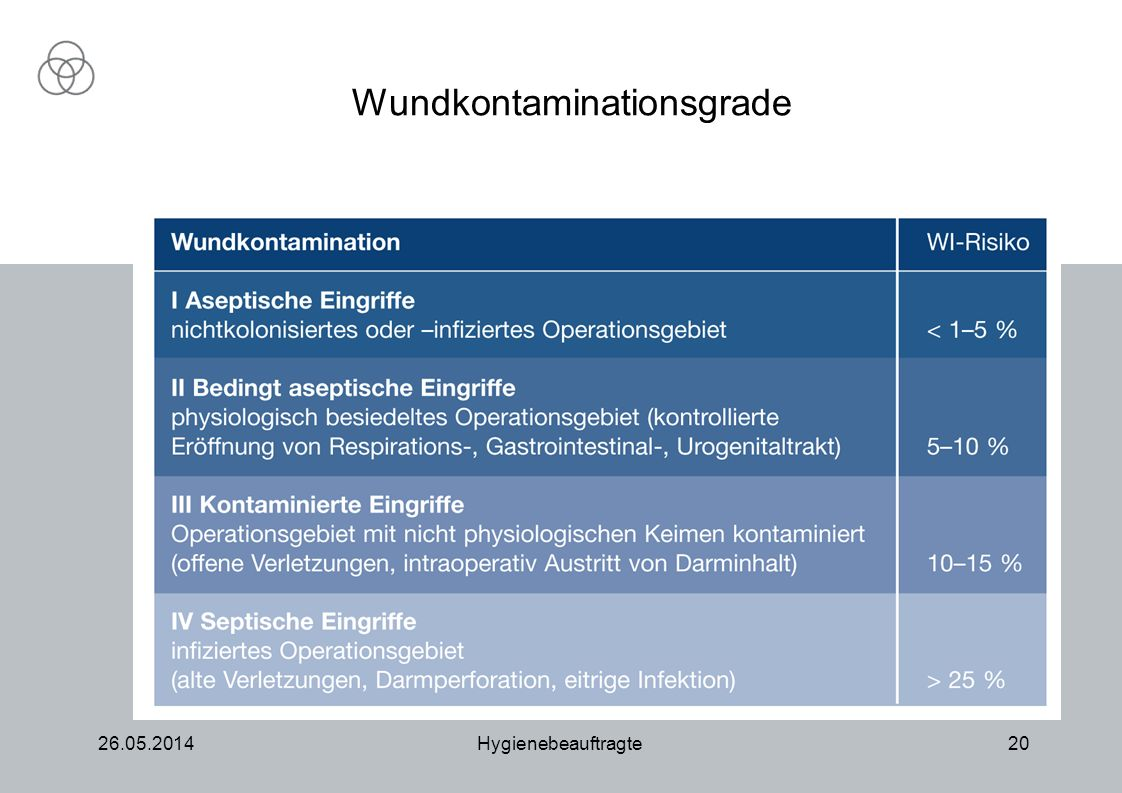 Wundkontaminationsgrade