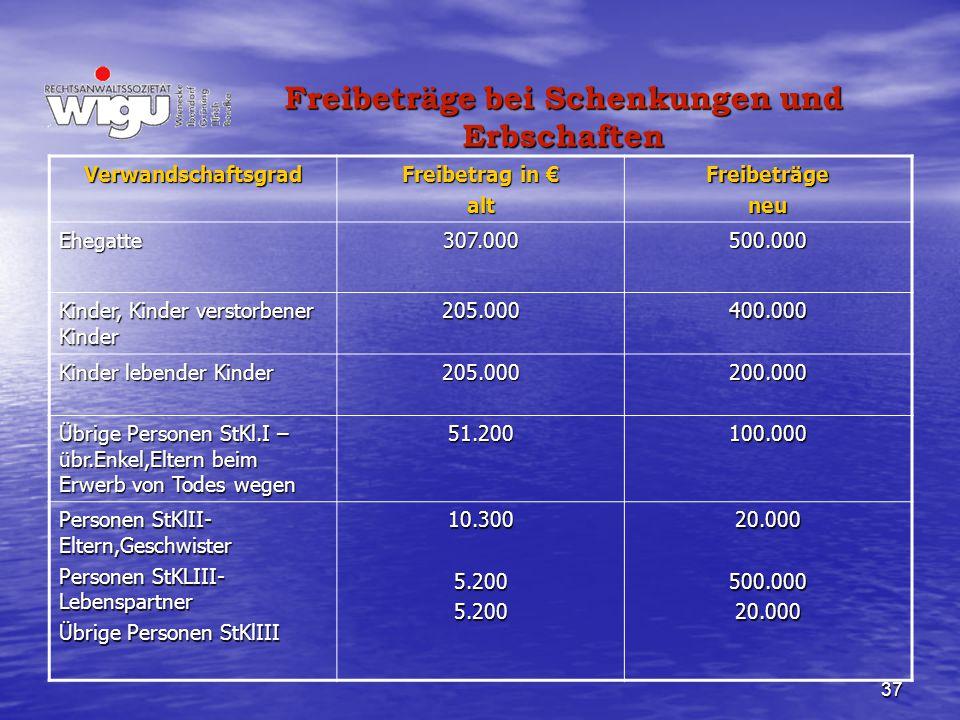 Freibeträge bei Schenkungen und Erbschaften