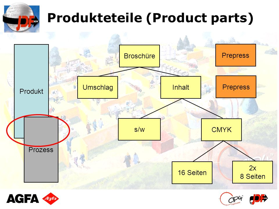 Produkteteile (Product parts)