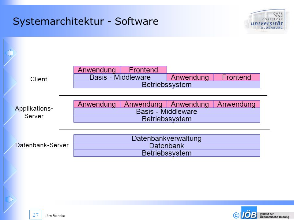 Systemarchitektur - Software